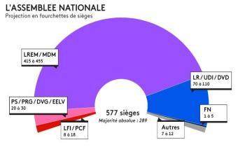 Projection en sièges de la future Assemblée nationale.