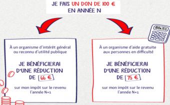 Réduction de 66 ou 75 € pour un don de 100 €