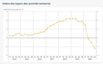 Indice des loyers des activités tertiaires. Source : Insee.