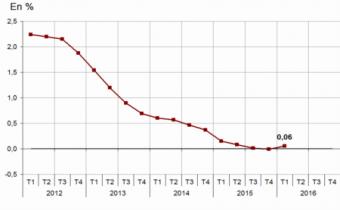 Évolution annuelle de l'indice de référence des loyers.