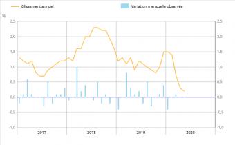 Indices des prix à la consommation. Source : Insee.