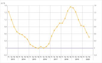 Indice de référence des loyers. Source : Insee.