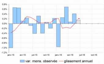 Évolutions de l'indice des prix à la consommation.