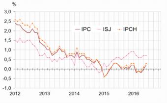 Glissements annuels de l'indice des prix à la consommation (IPC), de l'inflation sous-jacente (ISJ) et de l'indice des prix à la consommation harmonisés (IPCH). Source : Insee.