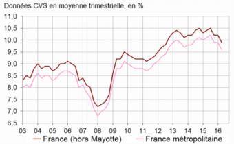 Taux de chômage au sens du BIT. Source : Insee.