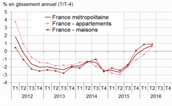 Variation des prix des logements anciens en France métropolitaine sur un an. Source : Insee.