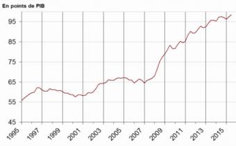 Dette au sens de Maastricht des administrations publiques en point de PIB. Source : Insee.