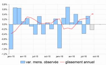 Évolutions de l'indice des prix à la consommation. Source Insee.