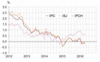 Glissements annuels de l'indice des prix à la consommation (IPC), de l'inflation sous-jacente (ISJ) et de l'indice des prix à la consommation harmonisés (IPCH).