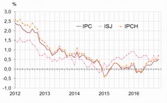 Glissements annuels de l'indice des prix à la consommation (IPC), de l'inflation sous-jacente (ISJ)* et de l'indice des prix à la consommation harmonisés. Source : Insee.