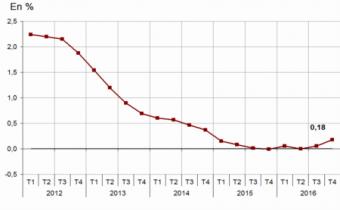 Évolution annuelle de l'indice de référence des loyers. Source : Insee.