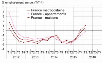 Variation des prix des logements anciens en France métropolitaine sur un an. Source : Insee-Notaires.