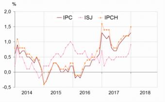 Glissements annuels de l'indice des prix à la consommation (IPC), de l'inflation sous-jacente (ISJ) et de l'indice des prix à la consommation harmonisés. Source : Insee.