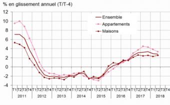 Variation des prix des logements anciens sur un an en France. Source : Notaires-Insee.