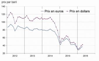 Prix du pétrole (Brent). Source : Insee.