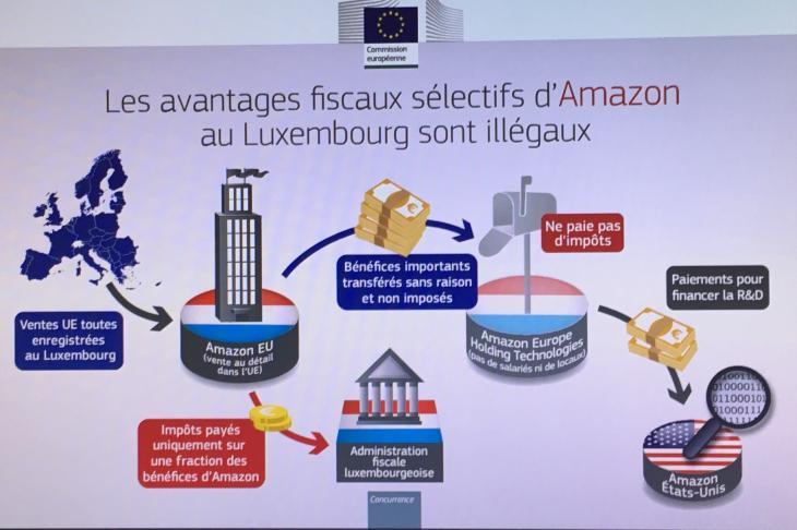 Aides d'État du Luxembourg à la société Amazon
