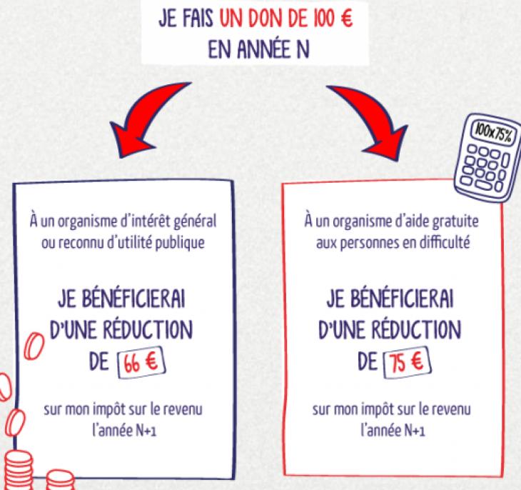 Prelevement A La Source Les Reductions D Impot Liees Aux Dons