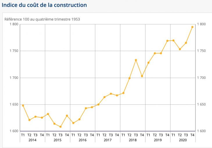 Indice du coût de la construction. Source : Insee.