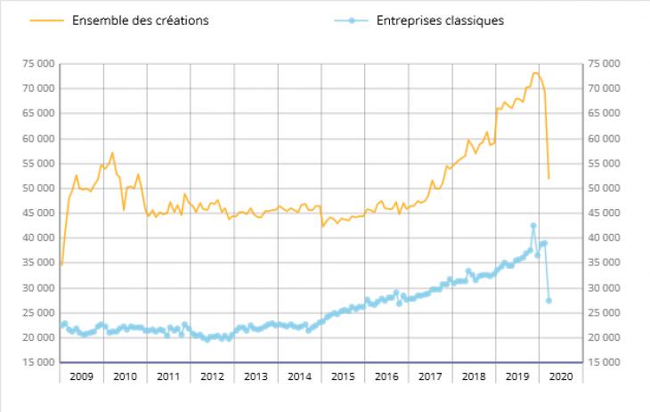 Créations mensuelles d'entreprises. Source : Insee.