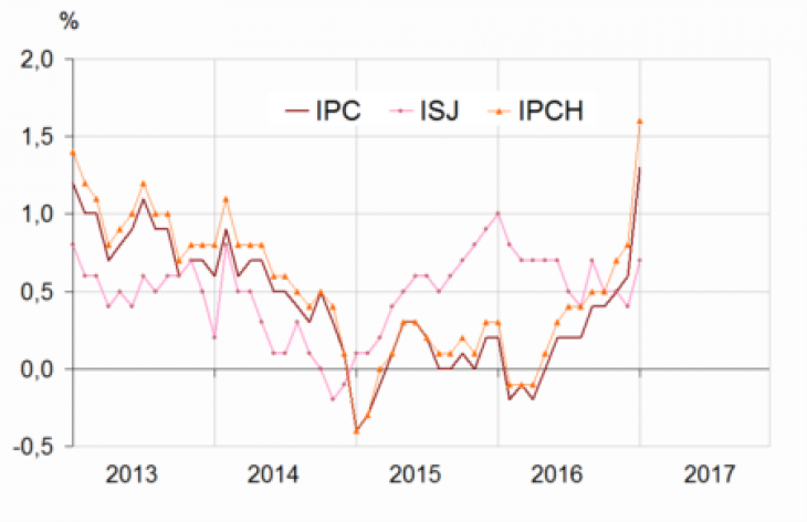 Glissements annuels de l'indice des prix à la consommation (IPC), de l'inflation sous-jacente (ISJ) et de l'indice des prix à la consommation harmonisé. Source : Insee.