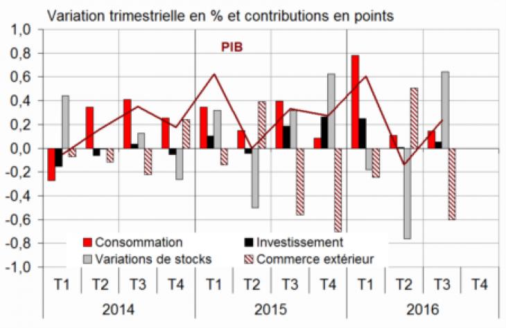 Croissance du PIB confirmée à +0,2% — France