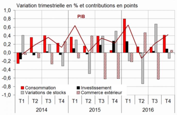 France: croissance confirmée à +0,4% au 4e trimestre