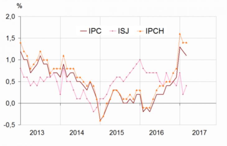 Glissements annuels de l'indice des prix à la consommation (IPC), de l'inflation sous-jacente (ISJ) et de l'indice des prix à la consommation harmonisés