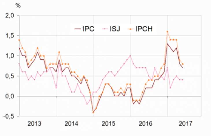 Léger ralentissement de l'inflation — France