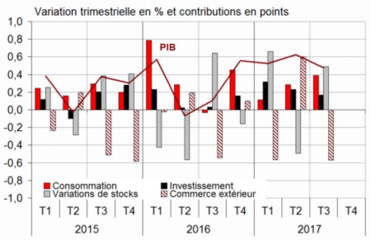 La croissance a atteint 0,5% au troisième trimestre — INSEE