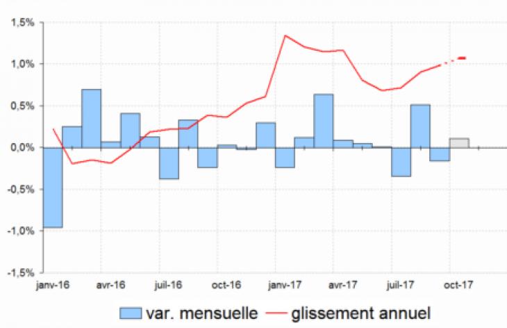 Évolutions de l'indice des prix à la consommation. Source : Insee.