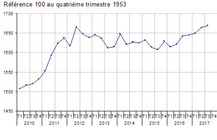 Inflation estimée à 1,2% en novembre — France