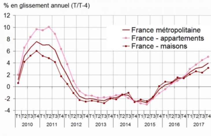 Variations des prix des logements anciens en France métropolitaine sur un an. Source : Insee.