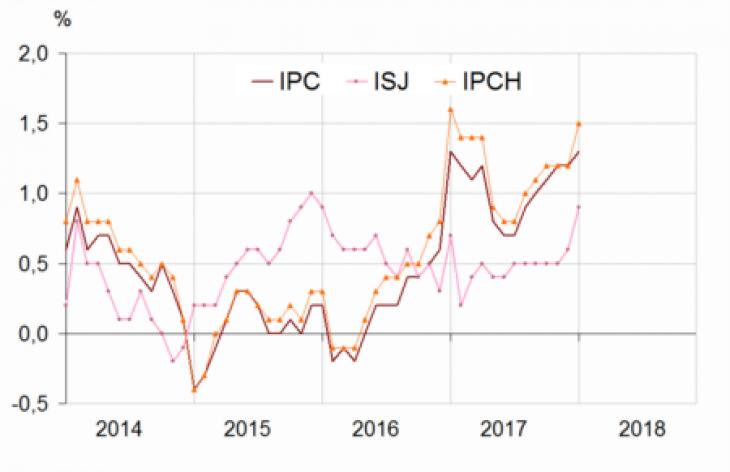 L'inflation IPCH mensuelle confirmée à -0,1% en janvier — France