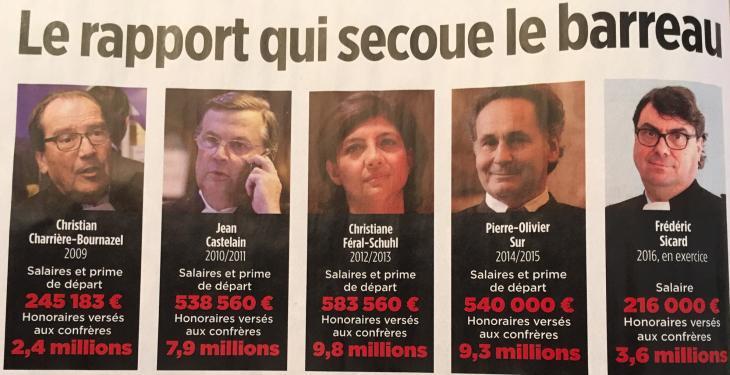 Plus de 35 millions d'euros dépensés par les 5 derniers bâtonniers de Paris.