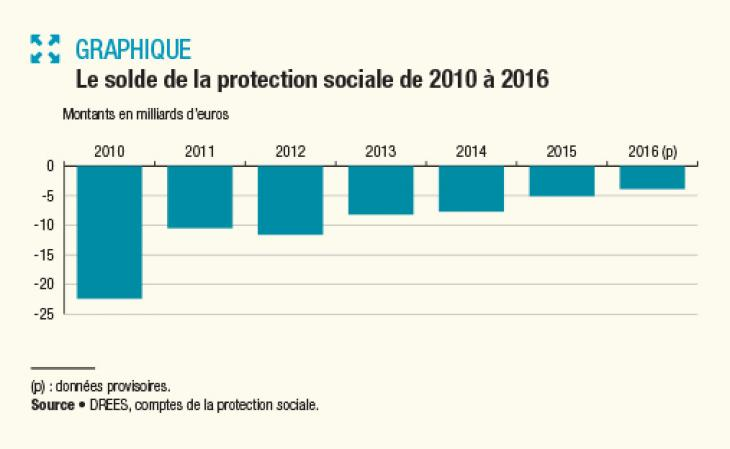 Le solde de la protection sociale de 2016 à 2016. Source : Drees.